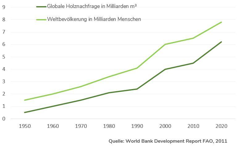 Globale Holznachfrage Grafik