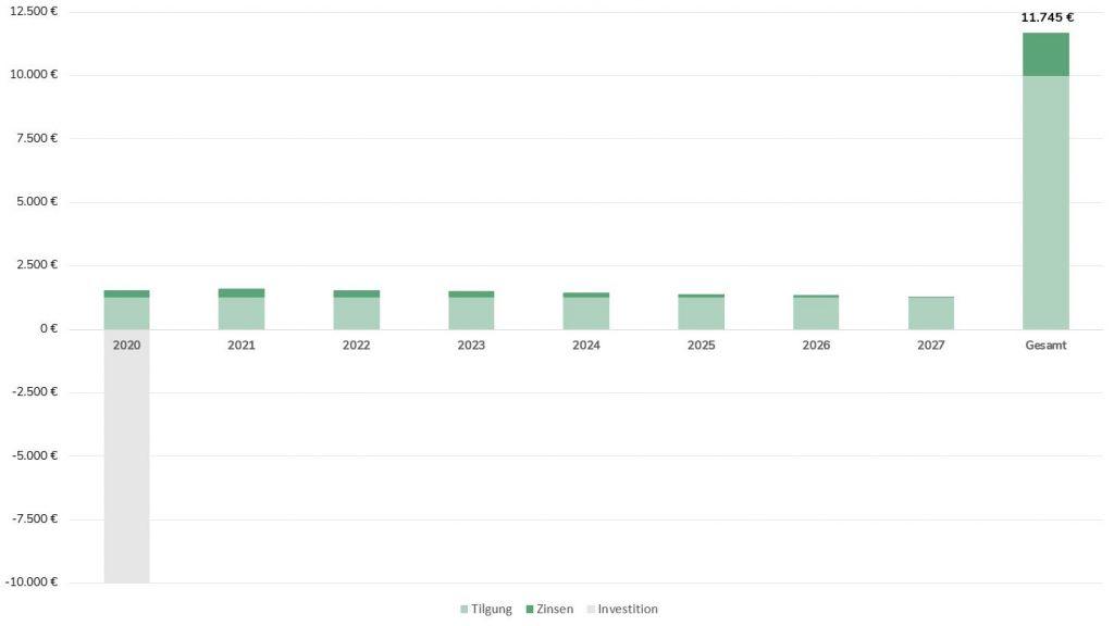 Schloßvippach Investitionsplan Grafik mit Säulen