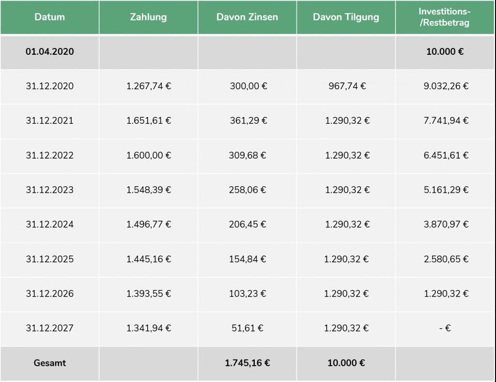 Schloßvippach Investitionsplan Grafik